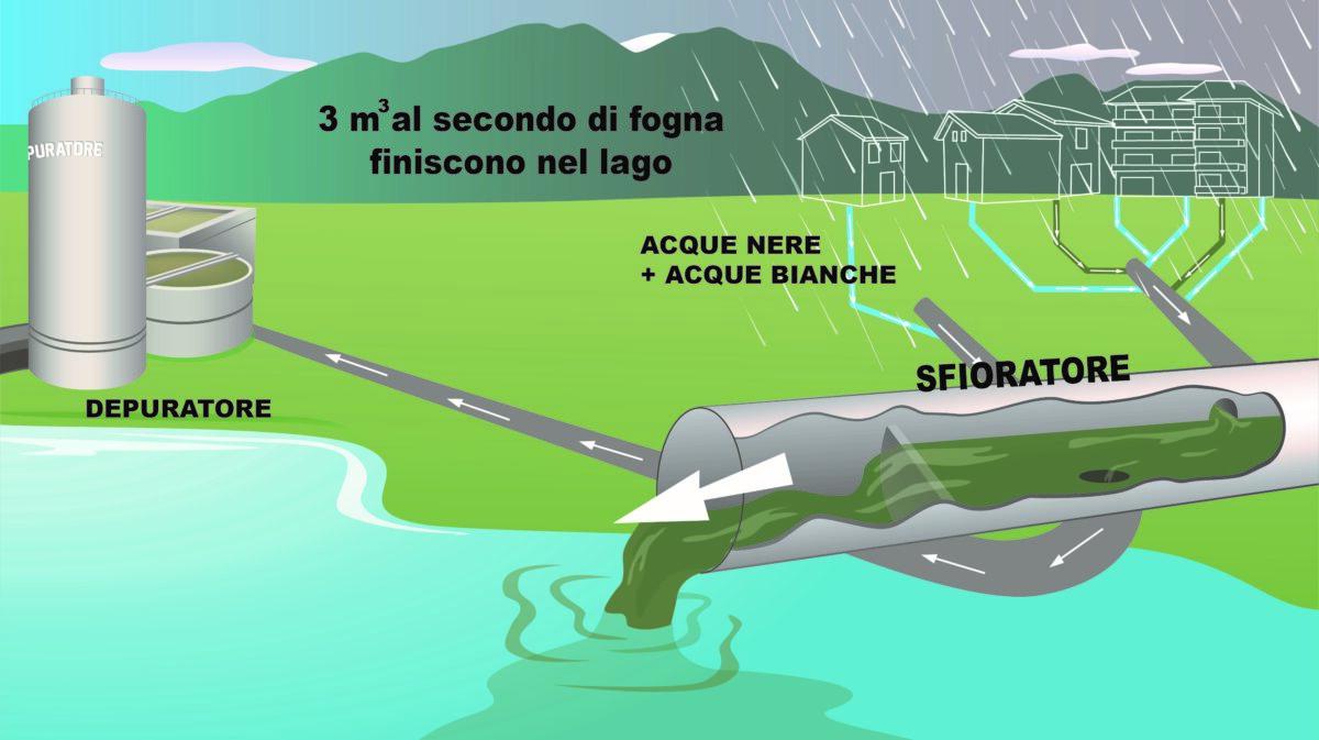 Gli sfioratori contribuiscono all'inquinamento del lago